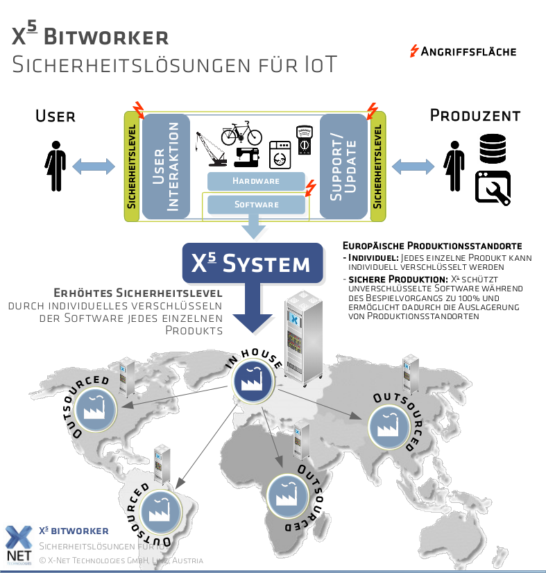 X5 bitworker Diagramm